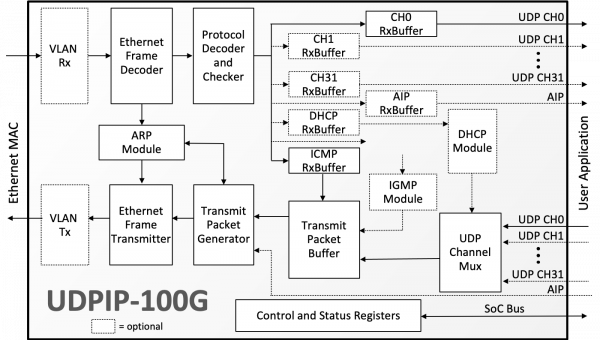 Cast Releases 100gbps Udp Ip Core