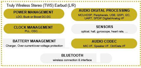为真正的无线立体声(TWS)应用程序的下一代音频编解码器铺平道路(图1)