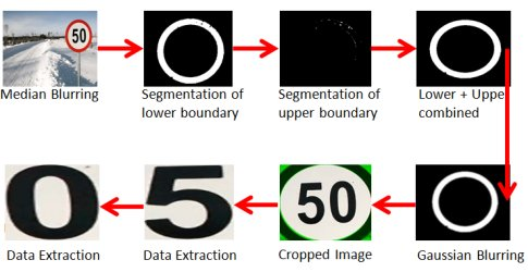 Understanding the Technology behind Traffic Sign Recognition