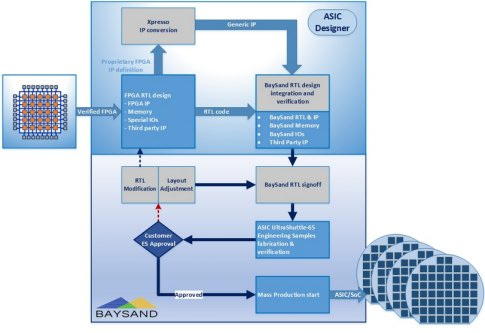 BaySand enhanced MetalCopy Program to Support 14nm FPGA
