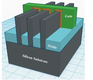 A Review Paper On Cmos Soi And Finfet Technology
