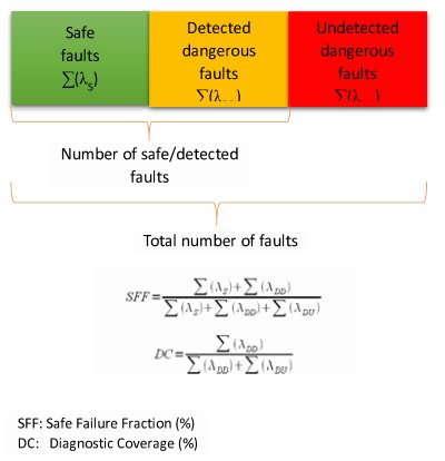 Verification of a SoC safety architecture using fault injection