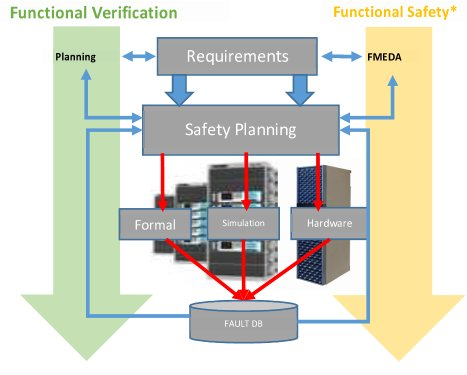 Combining safety analysis and safety verification