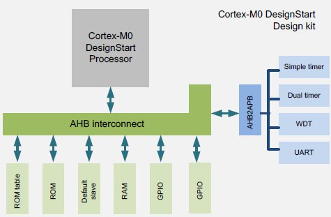 ARM Cortex-M0 DesignStart Design Kit simplified block diagram