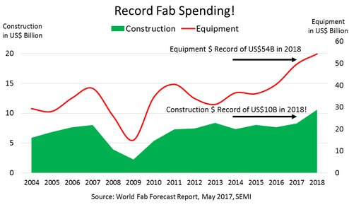Record Fab Spending