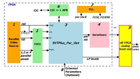 Generating High Speed CSI2 Video by an FPGA