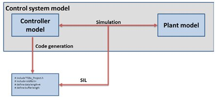 Processor-In-Loop Simulation: Embedded Software Verification