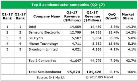 Semiconductor Industry Records Best Second Quarter in Three