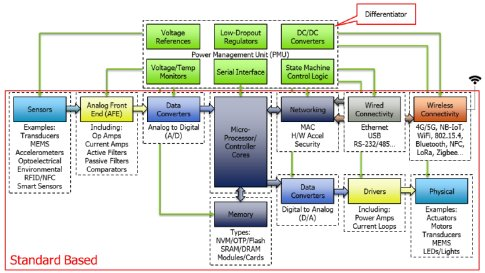 Power Management for Internet of Things (IoT) System on a