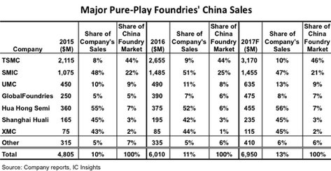 Pure-Play Semiconductor Foundries Growth in China - AnySilicon