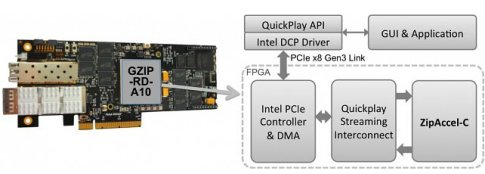 CAST Introduces GZIP Accelerator Through New Intel FPGA Data Center