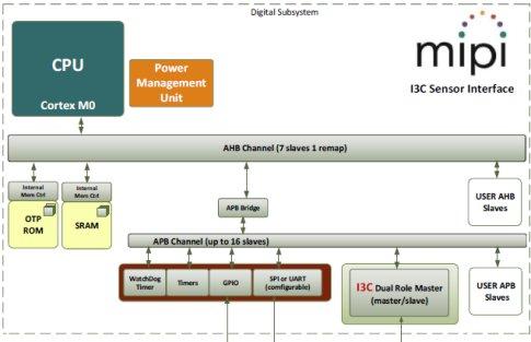 Silvaco Introduces Arm Cortex M0-based I3C Sensor Subsystem