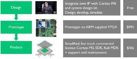 The ARM DesignStart portal