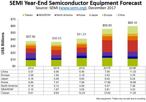 $55 9 Billion Semiconductor Equipment Forecast - New Record with