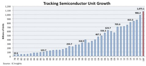 Semiconductor Shipments Forecast to Exceed 1 Trillion