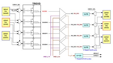 A design of High Efficiency Combo-Type Architecture of MIPI D-PHY