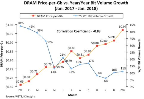 Are the Major DRAM Suppliers Stunting DRAM Demand?