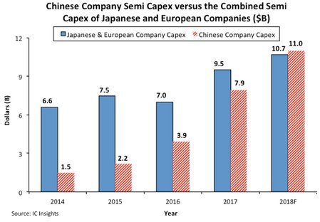 China's Semi Capex Forecast to be Larger than Europe and Japan