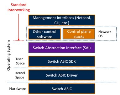 Switch Abstraction Interface (SAI) - Breaking the Network Aggregation