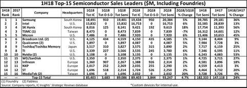 Seven Top-15 1H18 Semi Suppliers Register ≥20% Gains