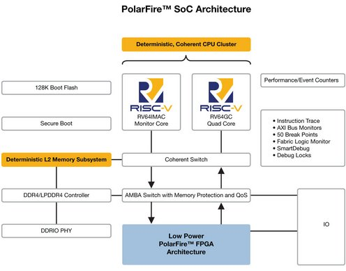 Industry's First RISC-V SoC FPGA Architecture Brings Real