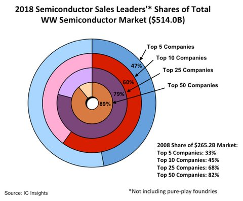 Semiconductor Leaders' Marketshares Swell Over the Past 10 Years