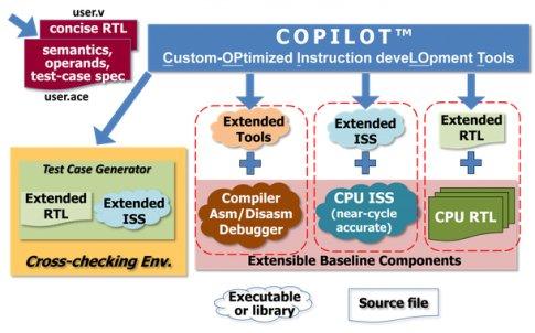 国外芯片技术交流-Andes Custom Extension™ 让高效RISC-V处理器进一步加强功能risc-v单片机中文社区(3)
