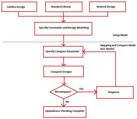 A Guide On Logical Equivalence Checking Flow Challenges And Benefits