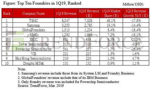 Global Top Ten IC Foundries Ranked for 1Q19, with TSMC