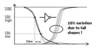 Distorted Waveform Phenomena in 7nm Technology Node and its Impact