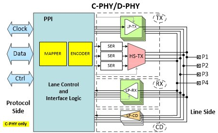 Dual Mode C-PHY/D-PHY: Enabling Next Generation of VR