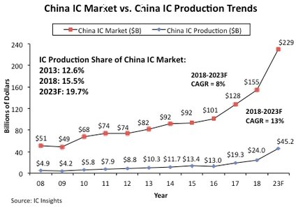Can We Believe The Hype About China's Domestic IC Production
