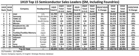 Top-15 Semiconductor Suppliers' Sales Fall by 18% in 1H19