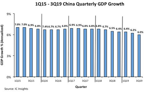 Image result for image of china gdp growth by quarter""
