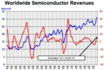 Global Semiconductor Sales Reach $339 Billion in 2016
