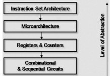 a-short-primer-on-instruction-set-architecture